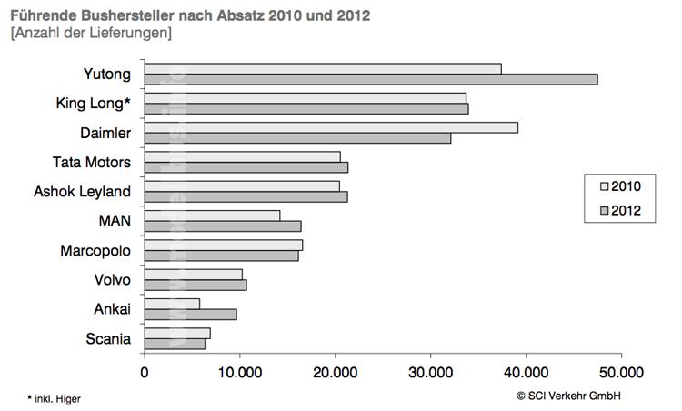 Chinesische Bushersteller Absatzzahlen 2010 und 2012 modellbus.info